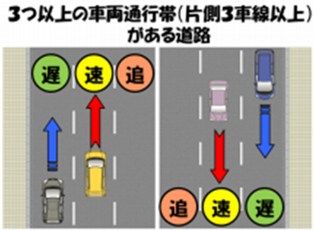 三つ以上の車両通行帯のある道路